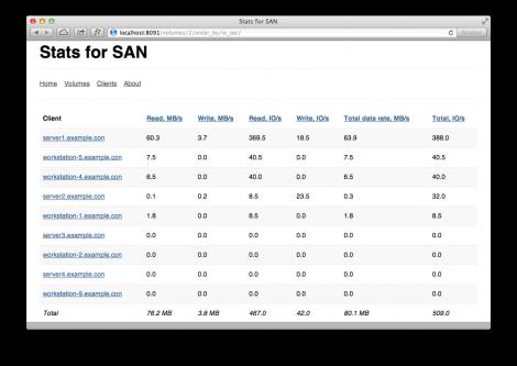 Xsan I/O monitoring