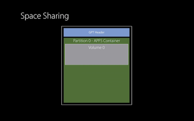 APFS Space-sharing