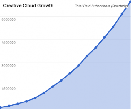 latest-creative-cloud-adoption-chart
